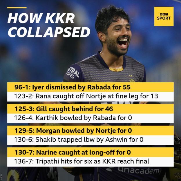 कैसे केआर ढह गया: 96-1: अय्यर को रबाडा ने 55, 123-2 पर आउट किया: राणा ने नॉर्टजे को फाइन लेग पर 13, 125-3 पर कैच किया: गिल ने 46, 126-4 के लिए कैच किया: कार्तिक ने रबाडा को 0 पर बोल्ड किया, 129-5: मोर्गन ने नॉर्टजे को 0, 130-6 पर बोल्ड किया: शाकिब ने अश्विन द्वारा 0, 130-7 के लिए एलबीडब्ल्यू ट्रैप किया: नरेन ने लॉन्ग-ऑफ पर 0. 136-7: त्रिपाठी ने केकेआर के फाइनल में पहुंचने पर छक्का लगाया।