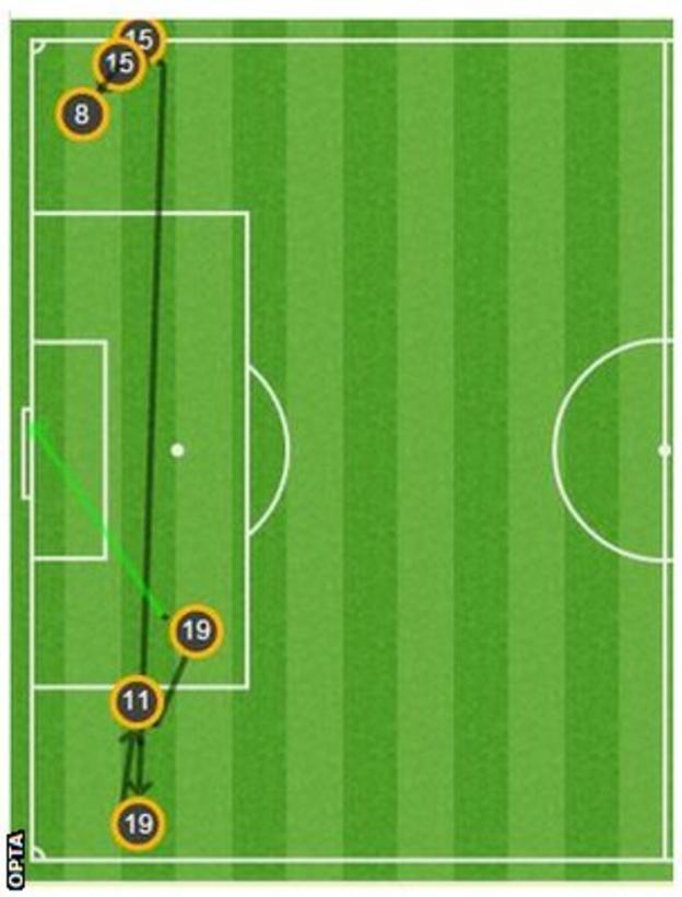 Southampton second goal