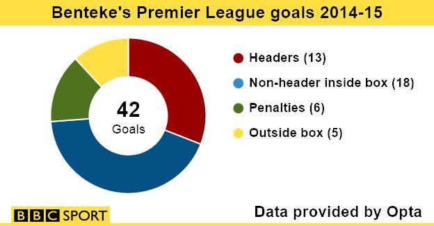 Benteke goals stats