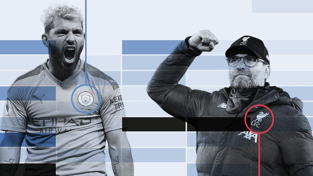 Manchester City striker Sergio Aguero and Liverpool manager Jurgen Klopp