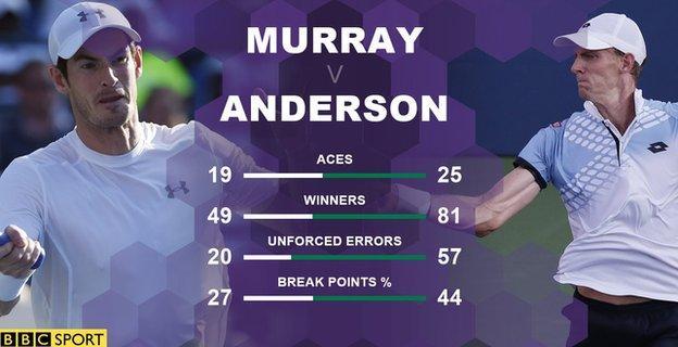 Murray v Anderson