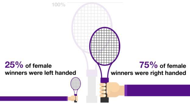 Wimbledon: Women's style