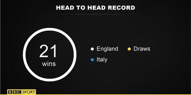England v Italy head to head record