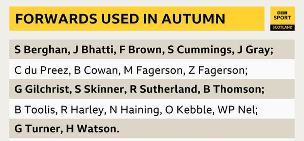 A list of the forwards used by Scotland during their matches played in the autumn of 2020
