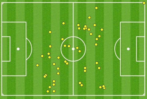 Billy Gilmour's touch map for the game against England