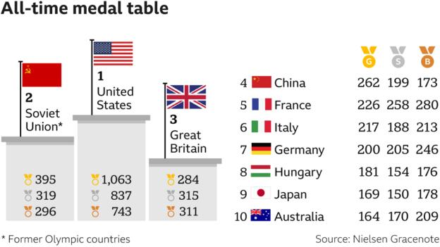 all time medal table