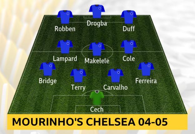 Jose Mourinho's Chelsea XI 2004-05