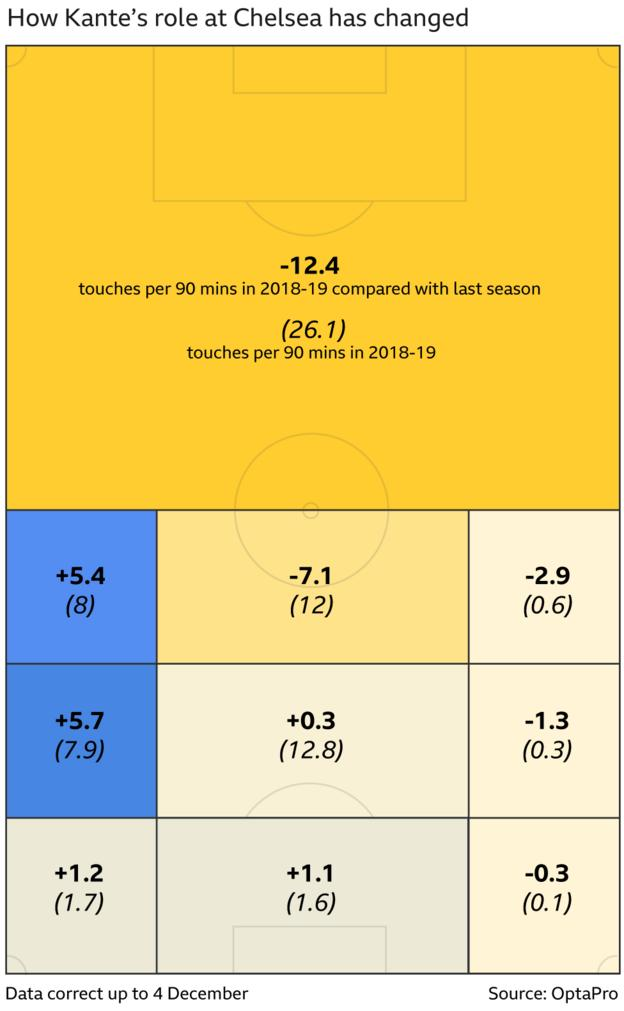 Graphics showing how N'Golo Kante's touches have changed since last season. Own half, 12.4 touches fewer per 90 minutes than in 2017-18, right midfield 5.4 more, central midfield in opposition half 7.1 fewer, left midfield in opposition half 1.3 fewer, attacking third on right between midfield and penalty area 5.7 more, attacking third central between midfield and penalty area 0.3 more, attacking third left between midfield and penalty area 1.3 fewer, right wing 1.2 more, opposition penalty area 1.1 more, left wing 0.3 fewer