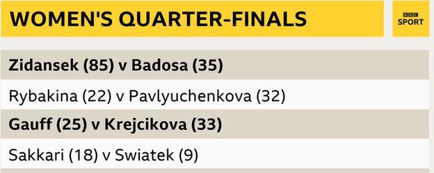 women's quarter-final line-up