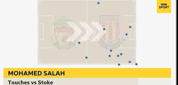 Mohamed Salah's touches in the 3-0 win over Stoke
