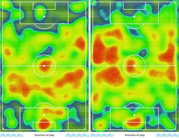 Man City's heatmap (right) shows how superior they were and how effective they were at attacking down the flanks, while Norwich struggled to pose much threat up front