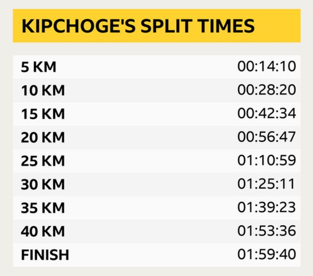 A graphic showing Eliud Kipchoge's split times during his marathon. At 5km - 00:14:10, 10km - 00:28:20, 15km - 00:42:34, 20km - 00:56:47, 25km - 01:10:59, 30km - 01:25:11, 35km - 01:39:23, 40km - 01:53:36, Finish - 01:59:40