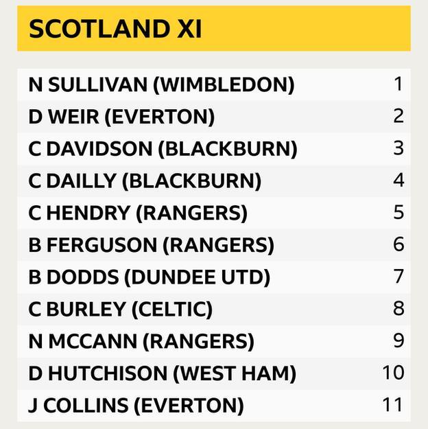 Scotland XI