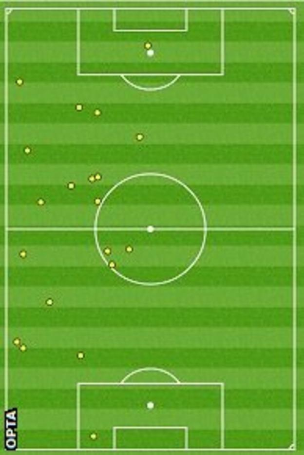 Jay Rodriguez touch map