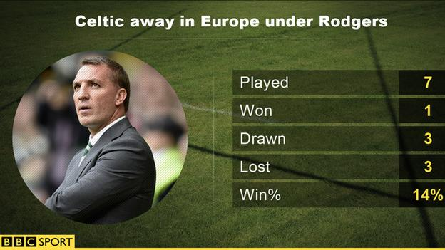 Celtic's away record in Europe under Brendan Rodgers