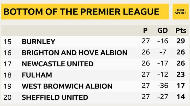 Snapshot showing bottom of the Premier League table: 15th Burnley, 16th Brighton, 17th Newcastle, 18th Fulham, 19th West Brom & 20th Sheff Utd