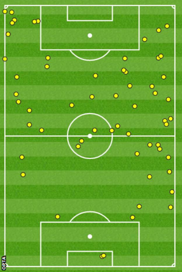 Bale's touches