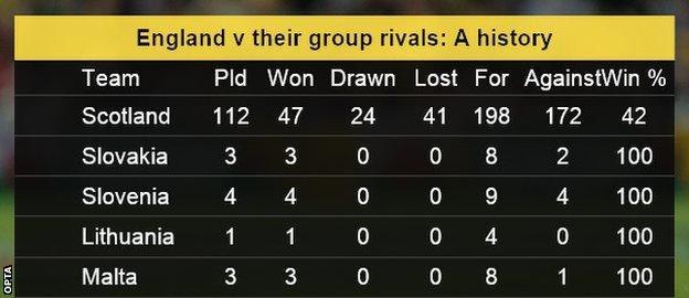 England record