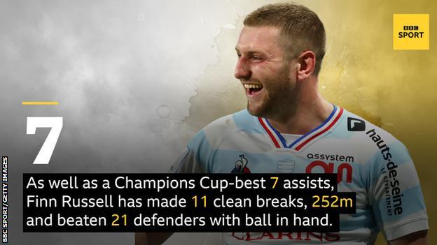 Finn Russell stats