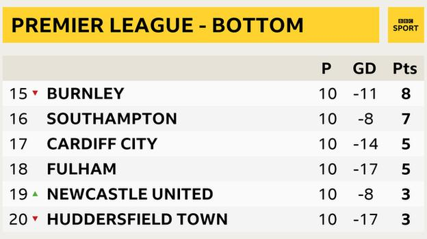 Snapshot of bottom of Premier League table - 15th Burnley, 16th Southampton, 17th Cardiff, 18th Fulham, 19th Newcastle and 20th Huddersfield