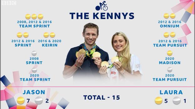 Mellom dem har Jason (ni) og Laura Kenny (seks) vunnet 15 olympiske medaljer
