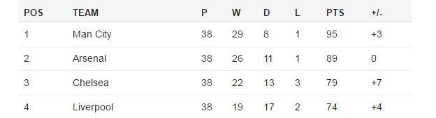 Lawro's League Table 2015-16