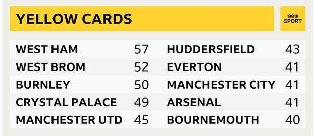 Most yellow cards