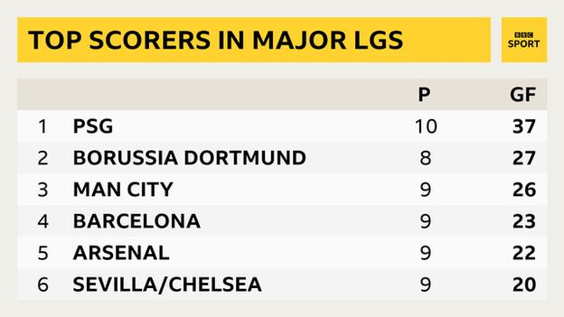 Only Paris St-Germain - in the weaker French league - have scored more league goals than Borussia Dortmund in Europe's top five leagues this season