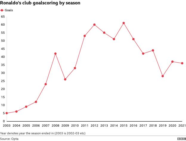 How Cristiano Ronaldo's goalscoring has changed by season (five in 2002-03, 61 in 2014-15 and 36 last season)
