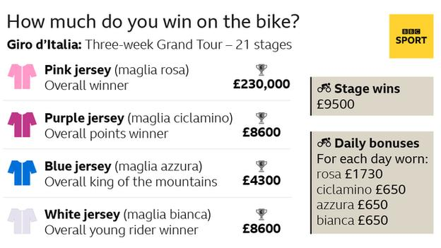 Giro d'italia prize monies: pink jersy winner £230.000, purple points jersey £8600, bluse king of the mountains jersey £4300, white young riders jersey £8600, stage win: £9500, each day you wear pink 1730. All other jersey daily wear £650