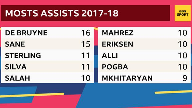 Only four players created more goals than Mahrez last season