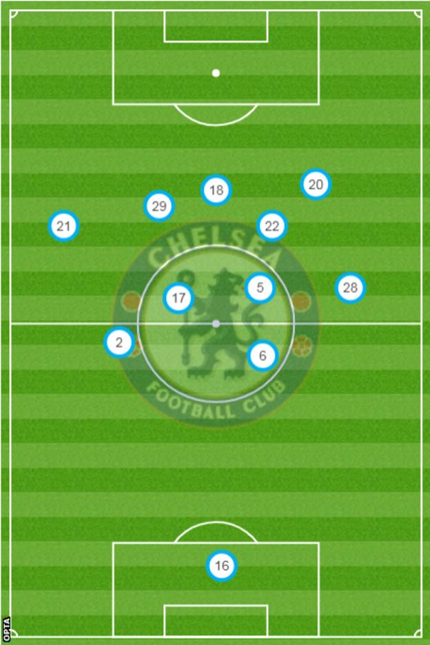 Giroud (18) operated in similar, deeper spaces to Hakim Ziyech (22) and Kai Havertz (29) in Tuchel's first game against Wolves