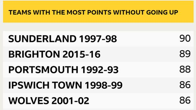 Table graphic showing teams to win most points without going up: Sunderland 1997-98, 90 points; Brighton 2015-16, 89 points; Portsmouth 1992-93, 88 points; Ipswich Town 1998-99, 86 points; Wolverhampton Wanderers 2001-02, 86 points