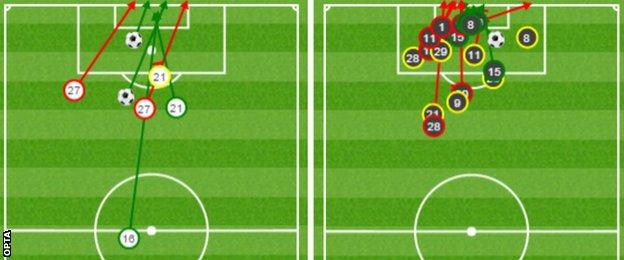 Graphic of Stoke and West Ham shots