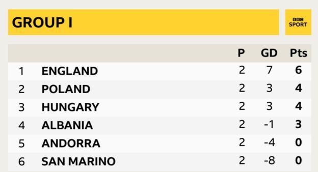 Anglia ma dwa punkty przewagi na szczycie grupy I po dwóch meczach