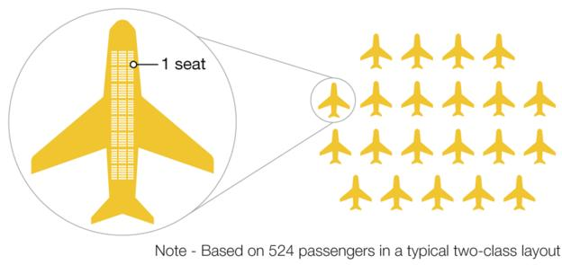 A fleet of 21 jumbo jets would be required to fly all 10,500 athletes out to Rio - based on 524 passengers in a typical two-class layout