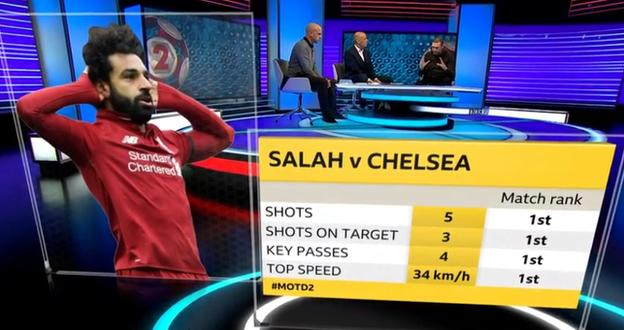 Graphic showing Mohamed Salah's statistics against Chelsea. He had five shots, three of which were on target, made four key passes and his top speed was 34km/hr. In all of those categories he was the top ranked player on the pitch
