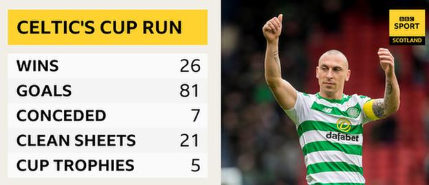 Graphic of Celtic's cup run