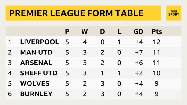 Premier League form table - last five games: Liverpool top with 12 points, followed by Manchester United and Arsenal on 11 points, then Sheffield United on 10 points, then Wolves and Burnley on nine points