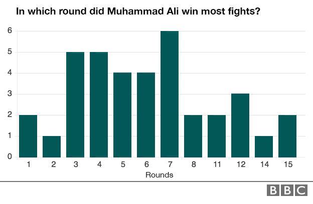 Muhammad Ali fights