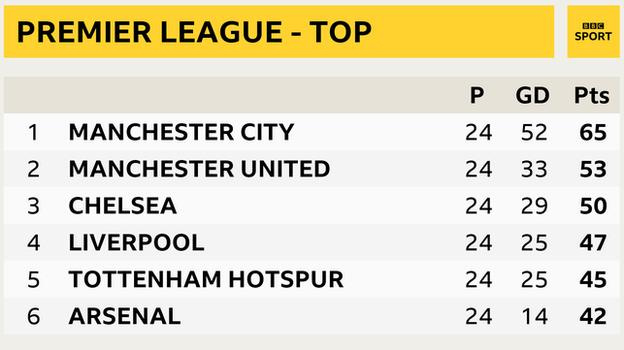 Premier League - top six snapshot: Man City 1st, Man Utd in 2nd, Chelsea 3rd, Liverpool 4th, Tottenham in 5th and Arsenal 6th