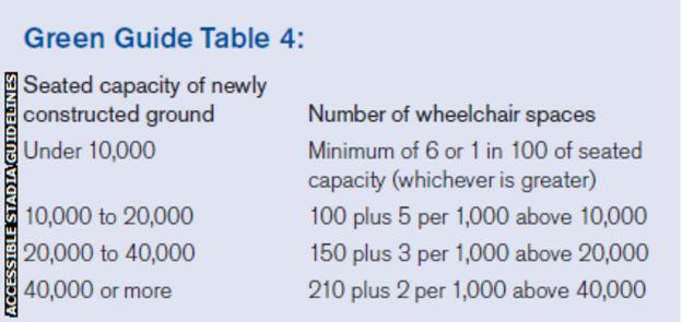 Wheelchair spaces guidelines