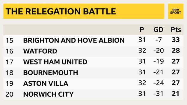 Snapshot showing bottom of Premier League: 15th Brighton, 16th Watford, 17th West Ham, 18th Bournemouth, 19th Aston Villa & 20th Norwich