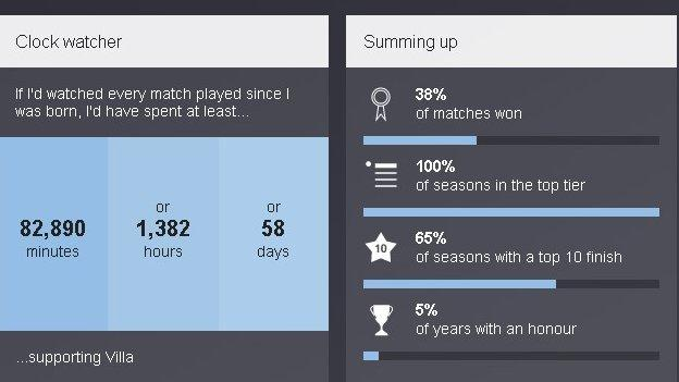 Jack Grealish's Premier League life