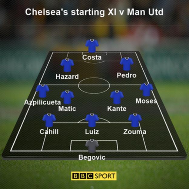 Chelsea's starting XI v Man Utd