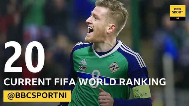 Northern Ireland are up to a 20th place in the Fifa rankings