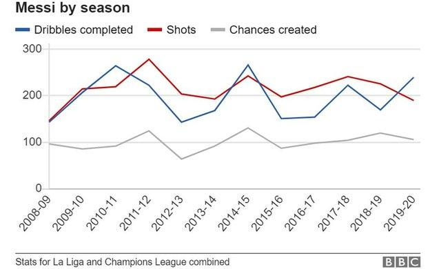 Messi's dribbles, shots and chances created by season