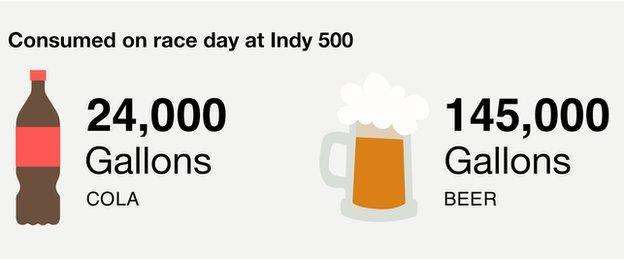 indy 500: 24,000 gallons of cola and 145,000 gallons of beer consumed