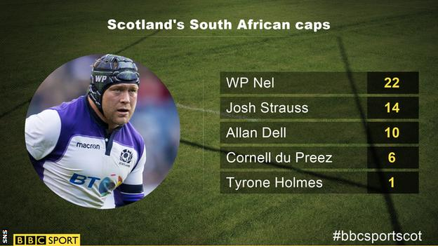 Caps won by South African-born Scotland players