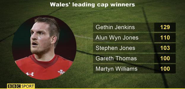 Wales' leading cap winners